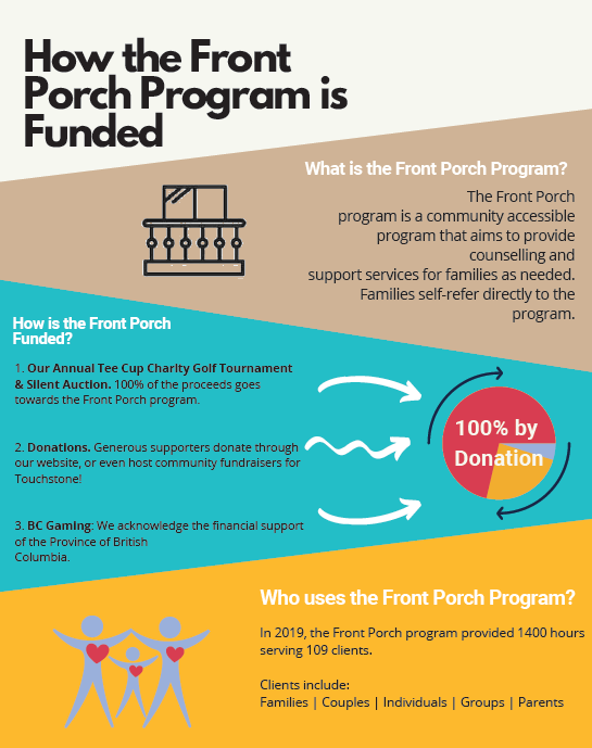 How Front Porch is Funded